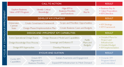 Knowledge Management Strategy The Fortune 500 Use throughout Business Plan Framework Template