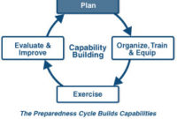 Lesson Summary within Business Continuity Plan Template Canada