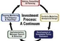Make Investing About You With A Personal Investment Plan throughout Quality Real Estate Investment Partnership Business Plan Template