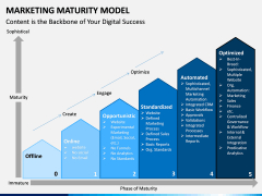Marketing Maturity Model Powerpoint Template | Sketchbubble pertaining to Fresh Business Capability Map Template