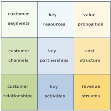 Marketing Modern Poetry regarding Business Case Cost Benefit Analysis Template