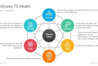 Mckinsey 7S Model Diagrams Powerpoint Template – Slidesalad intended for Mckinsey Business Plan Template