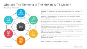 Mckinsey 7S Model Diagrams Powerpoint Template – Slidesalad With Mckinsey Business Plan Template