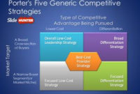 Michael Porter'S Five Generic Competitive Strategies Is A intended for Business Model Canvas Template Ppt