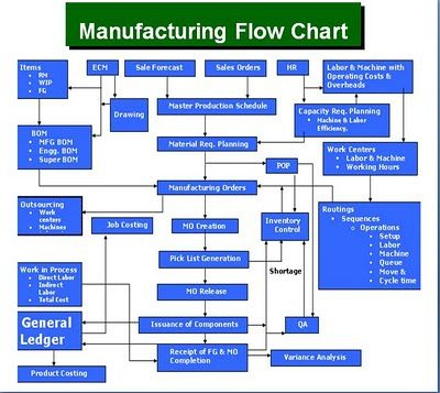Microsoft Dynamics Gp Manufacturing Flow Chart | Process pertaining to Business Process Modeling Template