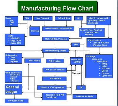 Microsoft Dynamics Gp Manufacturing Flow Chart   Process regarding Fresh Business Process Improvement Plan Template