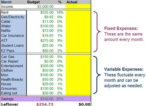 Personal Budget Template Breaking Down Fixed And Variable with regard to Best Small Business Annual Budget Template