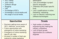 Personal Swot Analysis | Template Business in Business Opportunity Assessment Template