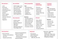 Pinterest Business Model Canvas – Innovation Tactics for Quality Business Model Canvas Template Ppt