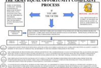 Ppt – The Army Equal Opportunity Complaint Process throughout Affirmative Action Plan Template For Small Business