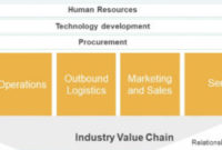 Printable Porter'S Value Chain Analysis For Powerpoint pertaining to Unique Business Value Assessment Template
