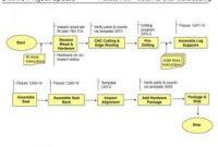 Process Flowchart – Dmaic Project   Process Improvement with regard to Fresh Business Process Improvement Plan Template