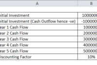 Profitability Index Formula | Calculator (Excel Template) for Net Present Value Excel Template