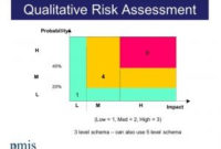 Project Risk Management | Docência pertaining to Business Value Assessment Template