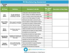 Rapid Improvement Event - Results Report   Lean Six Sigma regarding Fresh Business Process Improvement Plan Template
