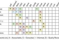 Responsibility Assignment Matrix – Wikipedia in Best Business Plan Template For App Development
