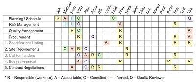 Responsibility Assignment Matrix - Wikipedia in Best Business Plan Template For App Development