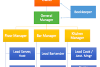 Restaurant Organizational Chart: Template & Sample – Video for Small Business Organizational Chart Template