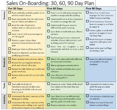 Sales Onboarding: 30-60-90 Day Plan | Brian Groth in Unique Business Plan To Increase Sales Template