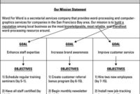 Set Goals And Objectives In Your Business Plan – Dummies regarding Best How To Develop A Business Plan Template