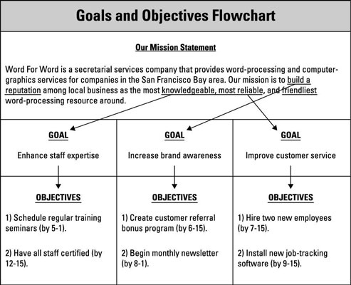 Set Goals And Objectives In Your Business Plan - Dummies regarding Best How To Develop A Business Plan Template