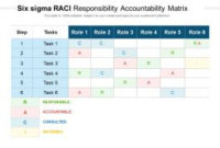 Six Sigma Raci Responsibility Accountability Matrix intended for Six Sigma Meeting Agenda Template