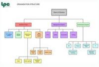 Small Business Organizational Structure Chart – Helping in Best Small Business Organizational Chart Template
