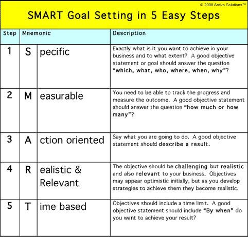 Smart Goals (With Images) | Smart Goals Examples, Smart in Professional Learning Community Agenda Template