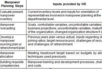 Smu Mba/Bba Assignments: Mu0010 [Manpower Planning And inside High Level Business Plan Template