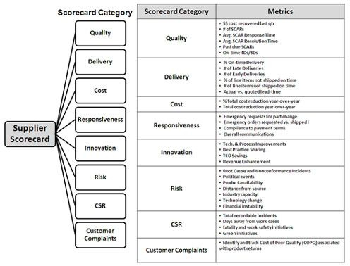 Supplier Performance Scorecard - Key Example Elements in Fresh Business Process Improvement Plan Template