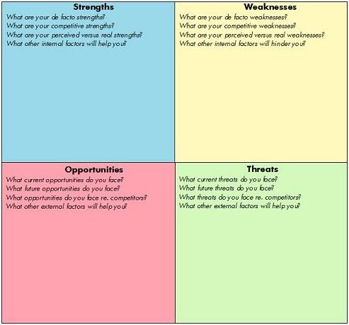 Swot Analysis: New Perspectives On A Traditional Marketing throughout Quality How To Put Together A Business Plan Template