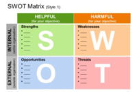 Swot Analysis Templates | Swot Analysis Template, Swot within New Business Opportunity Assessment Template