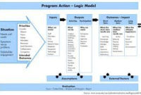 Theory Of Change – Google Search (With Images) | Theory Of pertaining to Fresh Business Process Evaluation Template