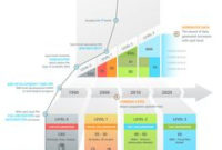 Transition Plan Template (Visio) | Roadmaps | Project Regarding Best Business Process Transition Plan Template