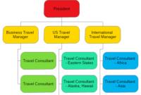 Travel Agency Organizational Chart Template | Nevron with Small Business Organizational Chart Template