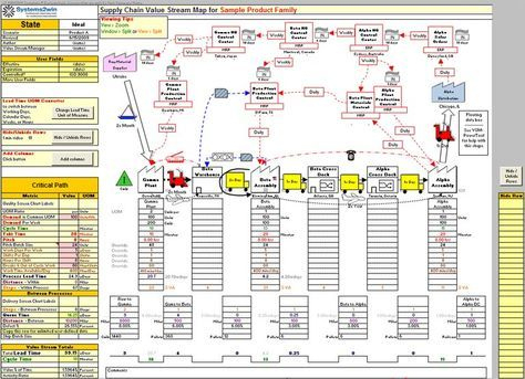 Value Stream Maps | Value Stream Mapping, Supply Chain throughout Business Reorganization Plan Template