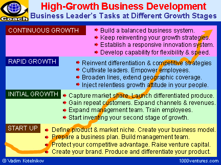 Venturepreneur - Build And Lead A High-Growth Start-Up Venture pertaining to Business Plan Template For Tech Startup