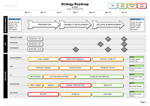Visio Strategy Roadmap Template: Kpi & Delivery Within Fresh Business Capability Map Template