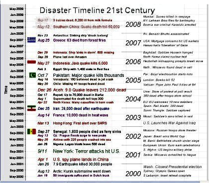 Weather Alert Phone Call, Global Disasters Timeline in Fresh Business Continuity Plan Template Canada